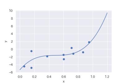 線形回帰とは? 機械学習の分析手法を簡単に解説   機械学習ナビ